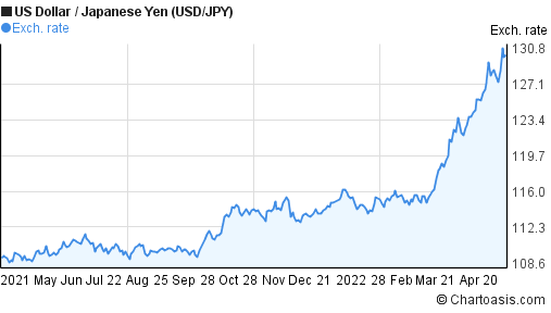 US Dollar to Japanese Yen (USD/JPY) 1 year forex chart