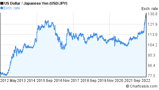 US Dollar to Japanese Yen (USD/JPY) 10 years forex chart