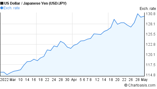 US Dollar to Japanese Yen (USD/JPY) 2 months forex chart