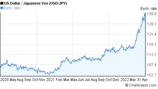 US Dollar to Japanese Yen (USD/JPY) 2 years forex chart