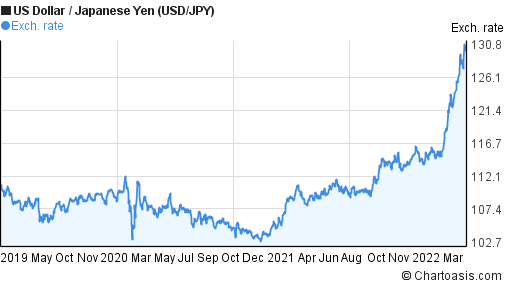 US Dollar to Japanese Yen (USD/JPY) 3 years forex chart