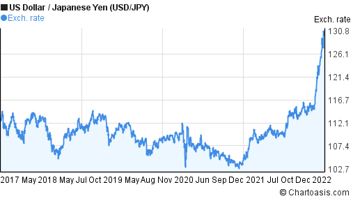 US Dollar to Japanese Yen (USD/JPY) 5 years forex chart
