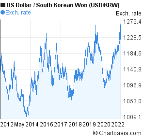US Dollar to South Korean Won (USD/KRW) 10 years forex chart