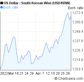 US Dollar to South Korean Won (USD/KRW) 2 months forex chart