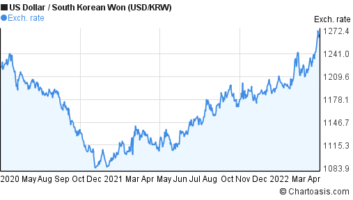 US Dollar to South Korean Won (USD/KRW) 2 years forex chart