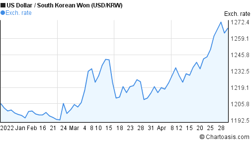 US Dollar to South Korean Won (USD/KRW) 3 months forex chart