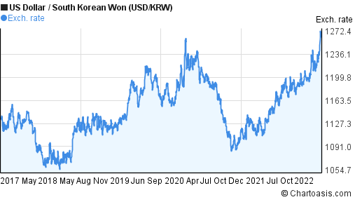 US Dollar to South Korean Won (USD/KRW) 5 years forex chart