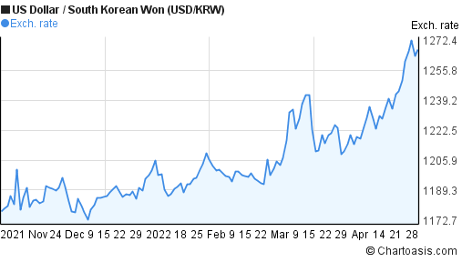 US Dollar to South Korean Won (USD/KRW) 6 months forex chart