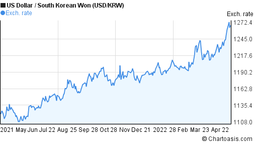 KRW/USD currency information