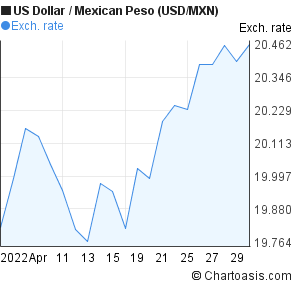 US Dollar To Mexican Peso USD MXN 1 Month Forex Chart