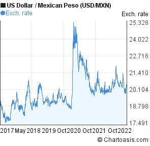 US Dollar to Mexican Peso (USD/MXN) 5 years forex chart