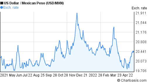 US Dollar to Mexican Peso (USD/MXN) forex chart