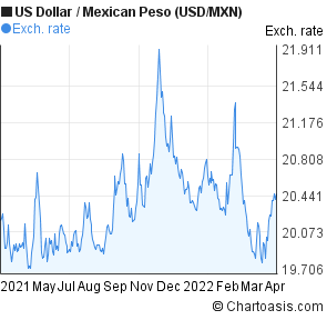 US Dollar To Mexican Peso USD MXN Forex Chart