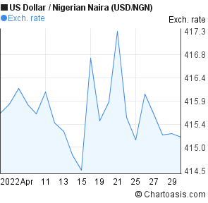 US Dollar to Nigerian Naira (USD/NGN) 1 month forex chart