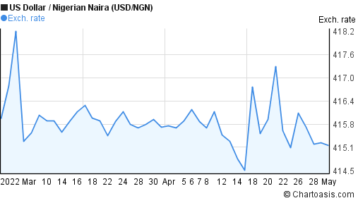 US Dollar to Nigerian Naira (USD/NGN) 2 months forex chart