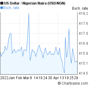 Us Dollar To Nigerian Naira Usd Ngn 3 Months Forex Chart