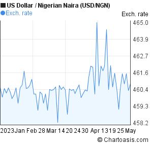 Dollar Nigerian Naira Usd Ngn Chart