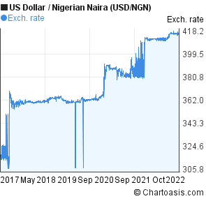 Us Dollar To Nigerian Naira Usd Ngn 5 Years Forex Chart