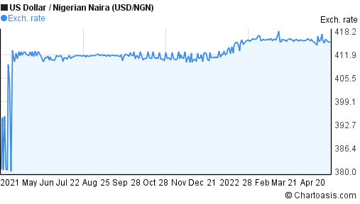 US Dollar to Nigerian Naira (USD/NGN) forex chart