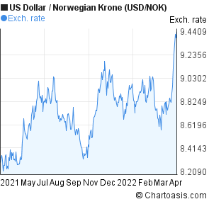 US Dollar to Norwegian Krone (USD/NOK) 1 year forex chart