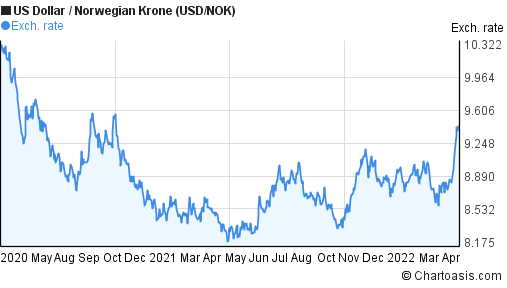 US Dollar to Norwegian Krone (USD/NOK) 2 years forex chart