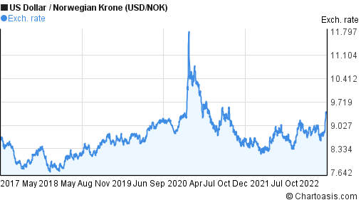 US Dollar to Norwegian Krone (USD/NOK) 5 years forex chart