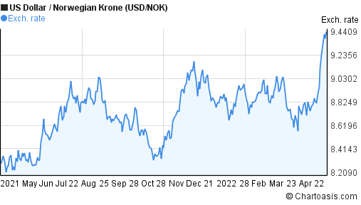 US Dollar to Norwegian Krone (USD/NOK) forex chart