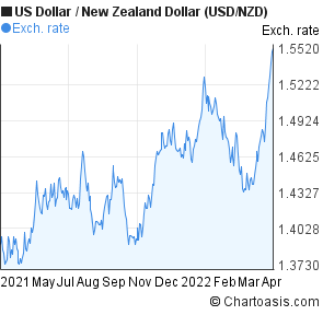 US Dollar to New Zealand Dollar (USD/NZD) 1 year forex chart