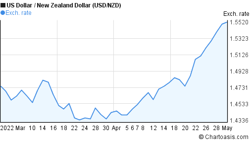 Usd Nzd 2 Months Chart Chartoasis