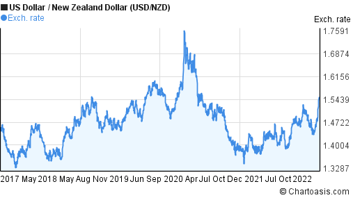 US Dollar to New Zealand Dollar (USD/NZD) 5 years forex chart