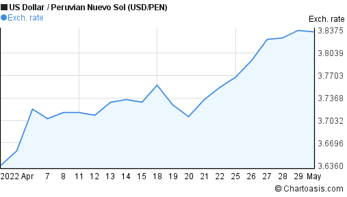 US Dollar to Peruvian Nuevo Sol (USD/PEN) 1 month forex chart