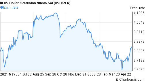 US Dollar to Peruvian Nuevo Sol (USD/PEN) 1 year forex chart