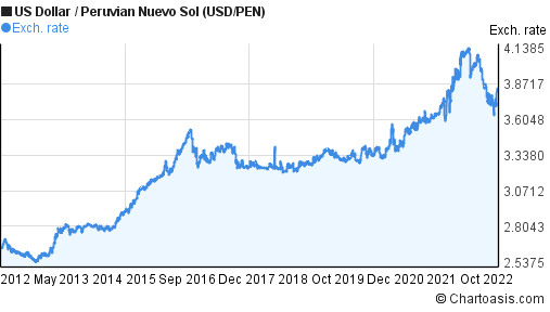 US Dollar to Peruvian Nuevo Sol (USD/PEN) 10 years forex chart