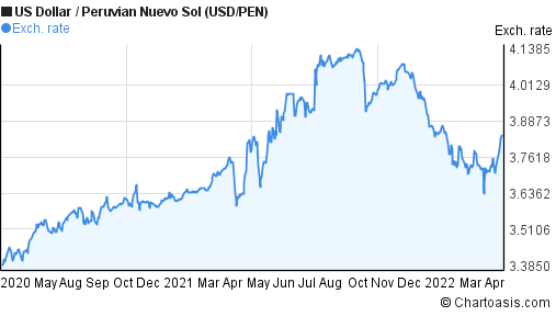 US Dollar to Peruvian Nuevo Sol (USD/PEN) 2 years forex chart