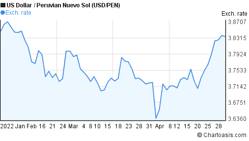 US Dollar to Peruvian Nuevo Sol (USD/PEN) 3 months forex chart
