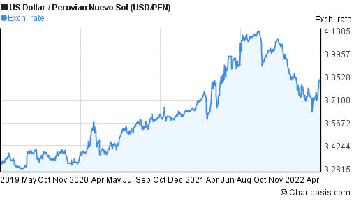 US Dollar to Peruvian Nuevo Sol (USD/PEN) 3 years forex chart