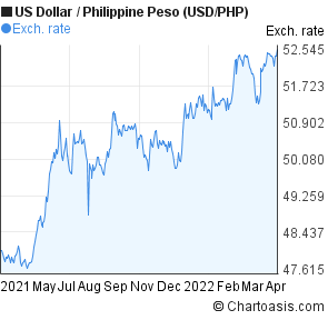 US Dollar to Philippine Peso (USD/PHP) 1 year forex chart