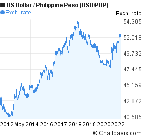 US Dollar to Philippine Peso (USD/PHP) 10 years forex chart