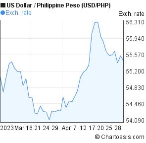 Dollar Philippine Peso Usd Php Chart