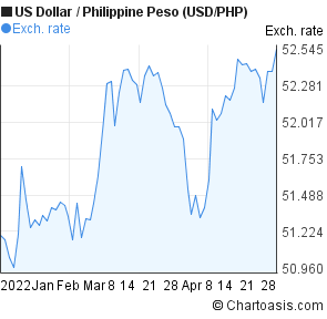 US Dollar to Philippine Peso (USD/PHP) 3 months forex chart