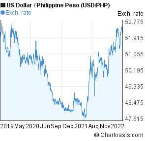 US Dollar to Philippine Peso (USD/PHP) 3 years forex chart