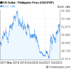 Forex canadian dollar to philippines peso