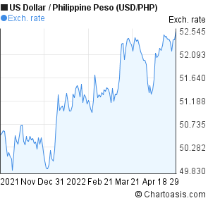 US Dollar to Philippine Peso (USD/PHP) 6 months forex chart