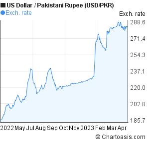 Dollar Stani Ru Usd Pkr Chart