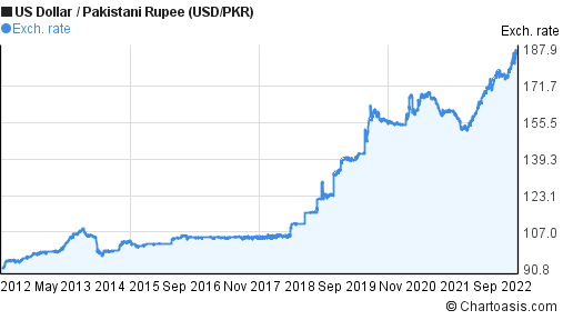 US Dollar to Pakistani Rupee (USD/PKR) 10 years forex chart