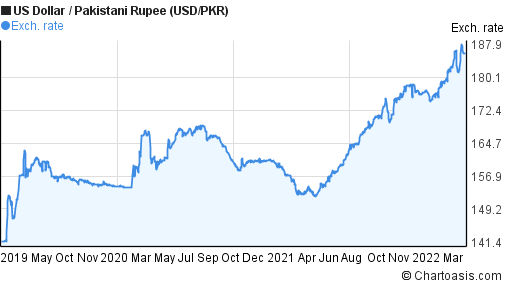 US Dollar to Pakistani Rupee (USD/PKR) 3 years forex chart