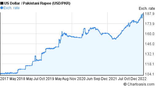US Dollar to Pakistani Rupee (USD/PKR) 5 years forex chart