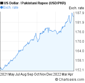 Pkr to dollar forex