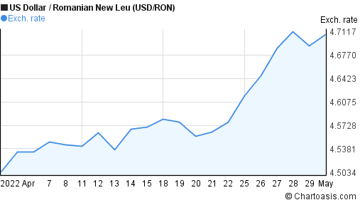 US Dollar to Romanian New Leu (USD/RON) 1 month forex chart