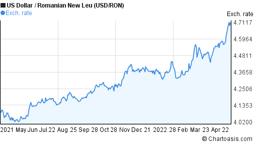 US Dollar to Romanian New Leu (USD/RON) 1 year forex chart